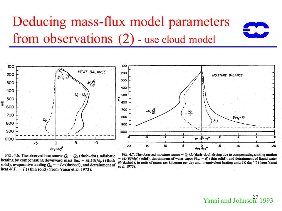 ECMWF Training Course 02 May 2000. Deducing mass-flux model parameters from observations (2) - use cloud model.