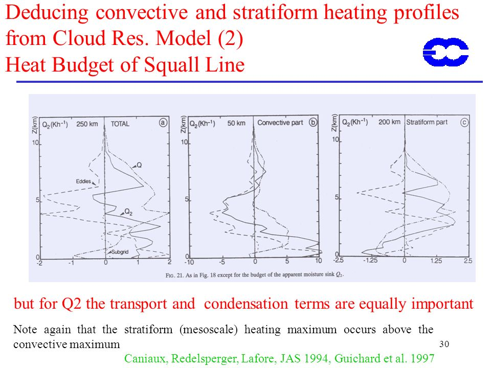ECMWF Training Course 02 May 2000. Deducing convective and stratiform heating profiles from Cloud Res. Model (2) Heat Budget of Squall Line.