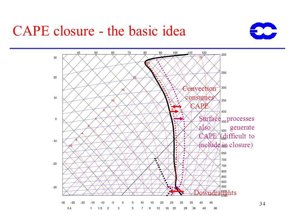 CAPE closure - the basic idea