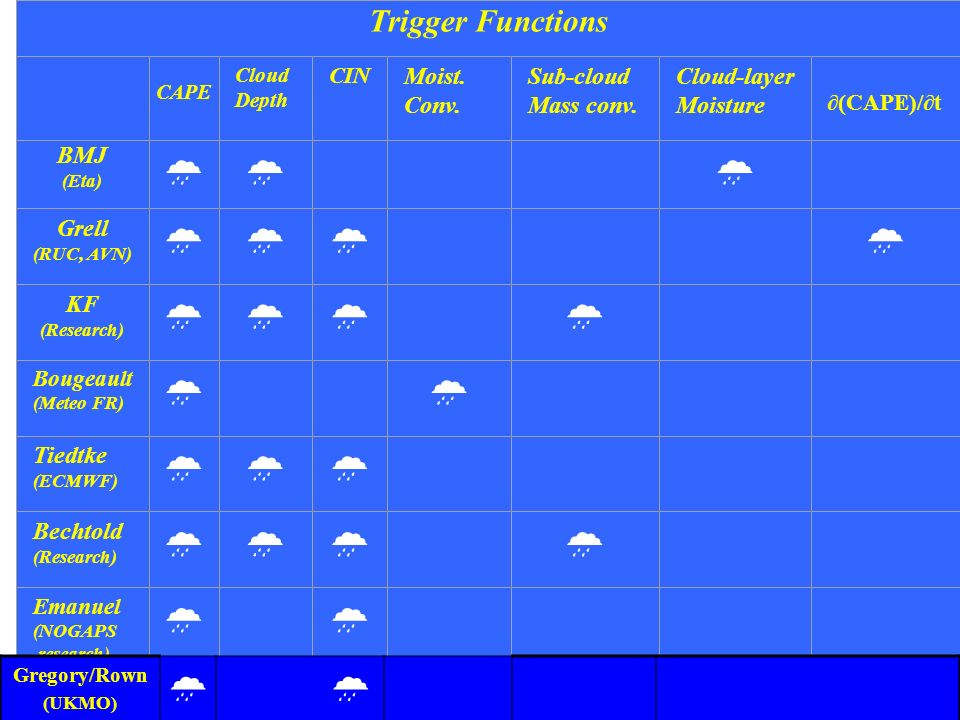   Trigger Functions Moist. Conv. Sub-cloud Mass conv. Cloud-layer