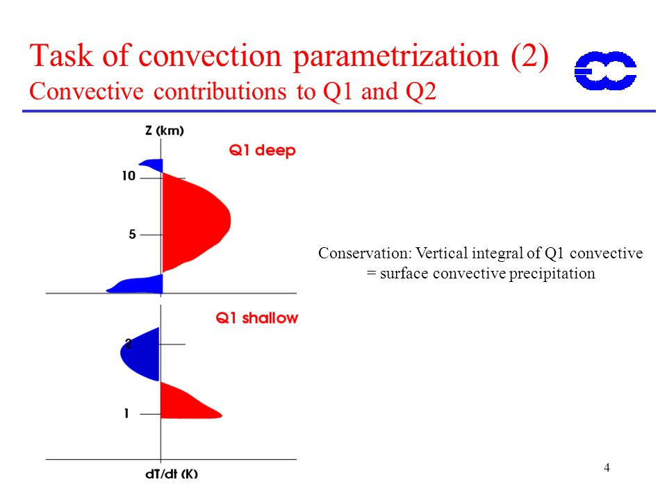 ECMWF Training Course 02 May 2000. Task of convection parametrization (2) Convective contributions to Q1 and Q2.