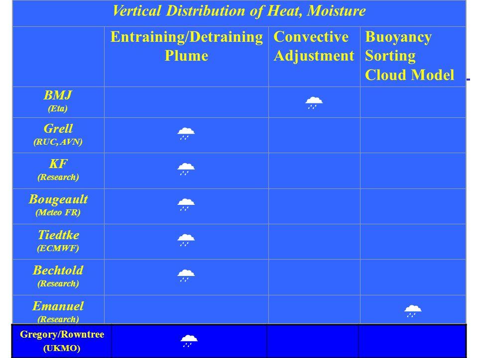 Vertical Distribution of Heat, Moisture Entraining/Detraining