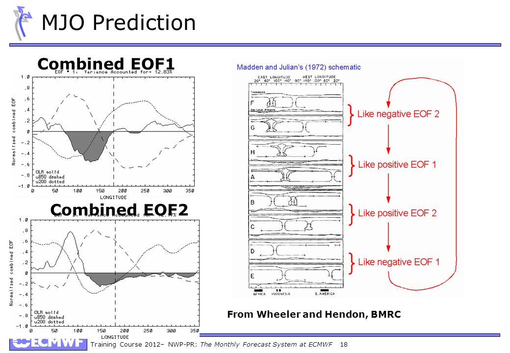 From Wheeler and Hendon, BMRC