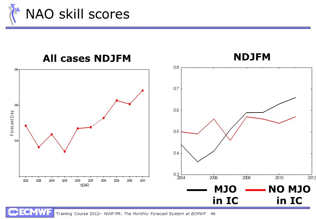 NAO skill scores All cases NDJFM NDJFM MJO in IC NO MJO in IC