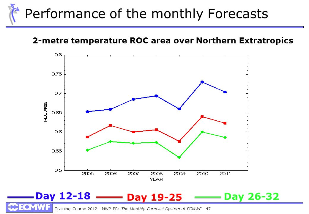 Performance of the monthly Forecasts