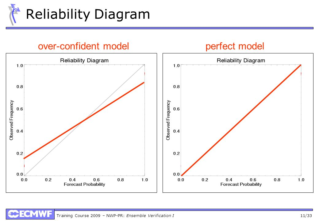 Reliability Diagram over-confident model perfect model