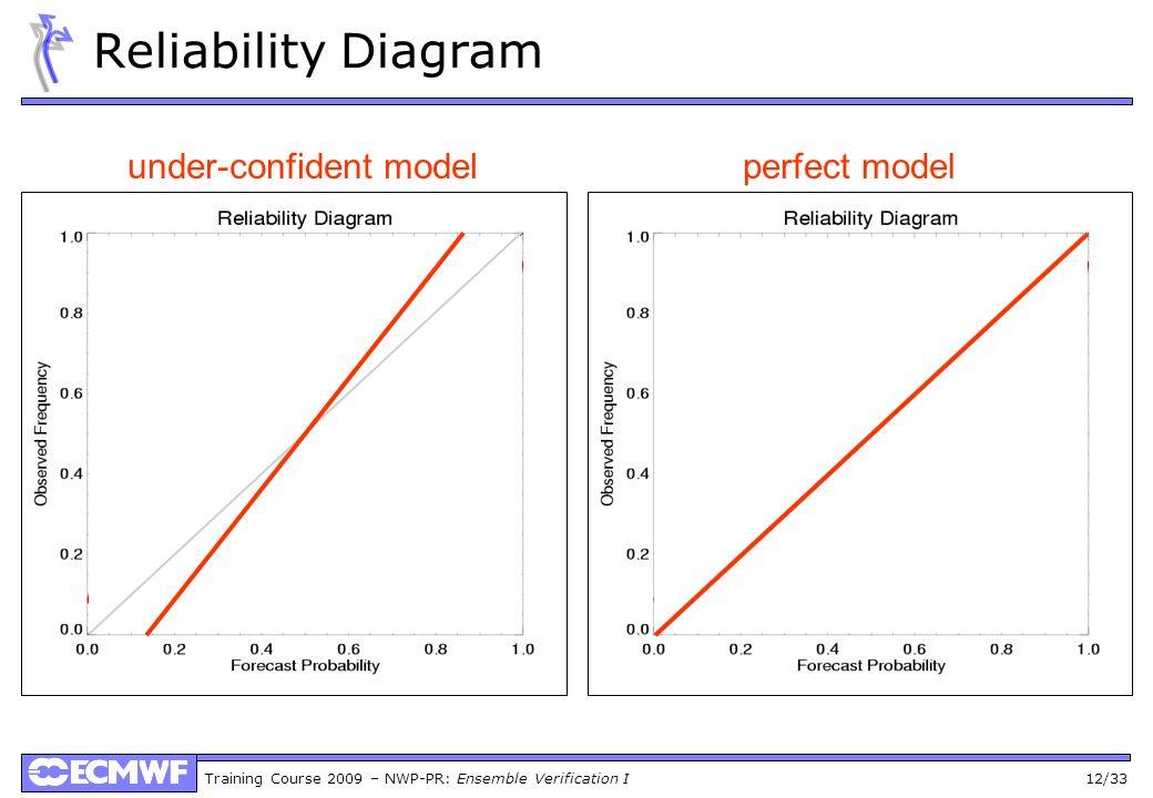 under-confident model