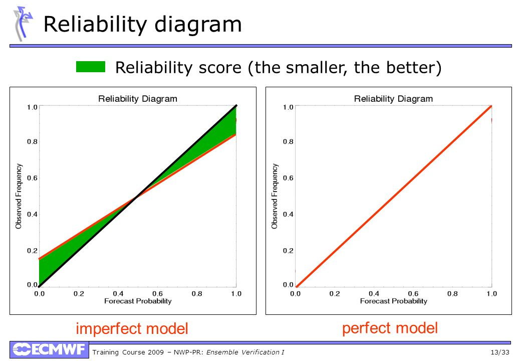 Reliability score (the smaller, the better)