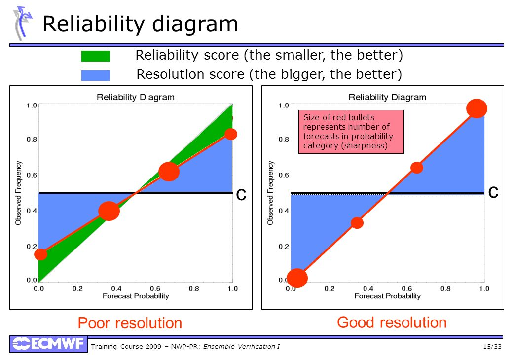 Reliability diagram c c Poor resolution Good resolution