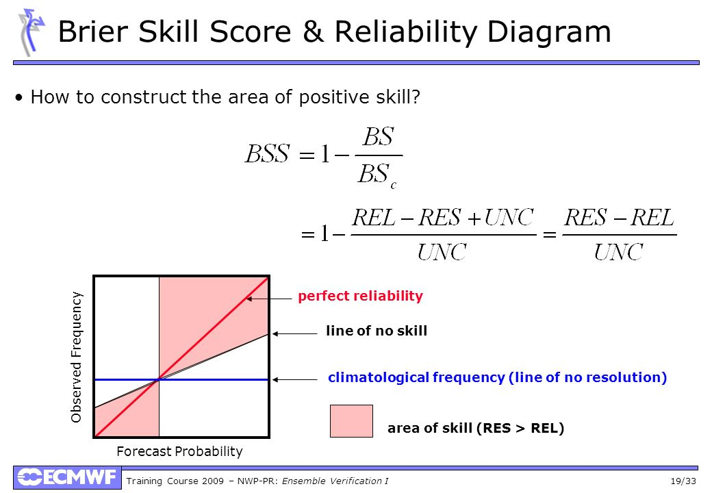 Brier Skill Score & Reliability Diagram