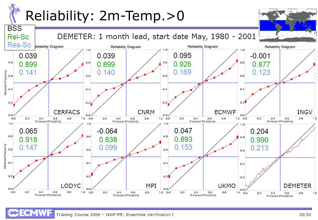 Reliability: 2m-Temp.>0