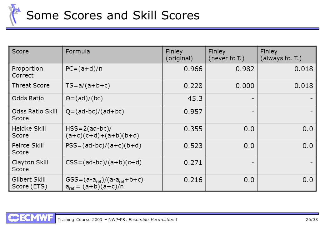 Some Scores and Skill Scores