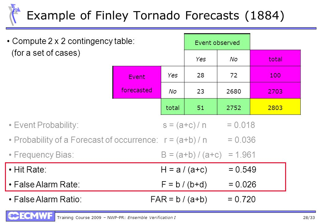 Example of Finley Tornado Forecasts (1884)