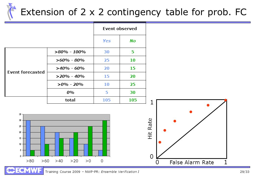 Extension of 2 x 2 contingency table for prob. FC