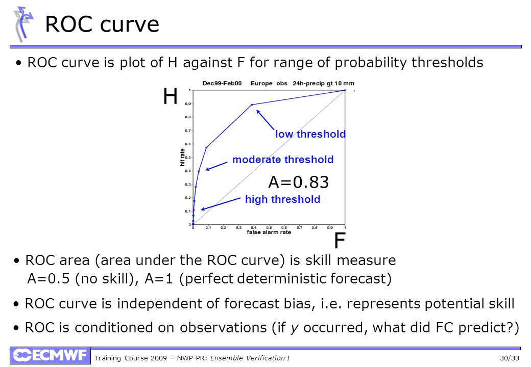 ROC curve • ROC curve is plot of H against F for range of probability thresholds. H. low threshold.