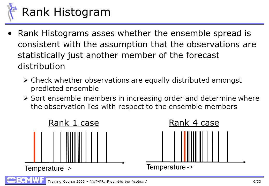 Rank Histogram