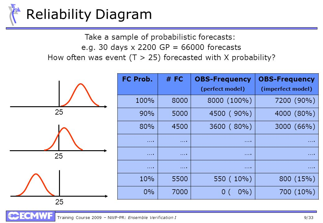 Reliability Diagram Take a sample of probabilistic forecasts:
