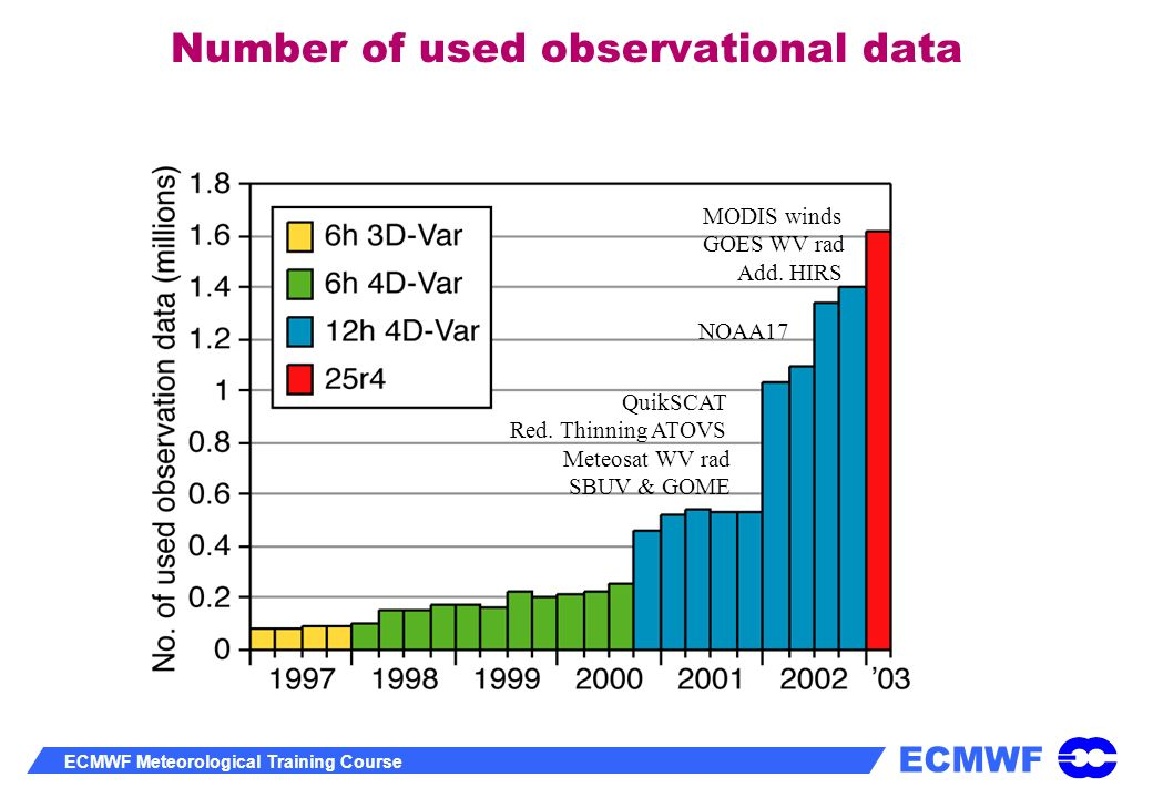 Number of used observational data
