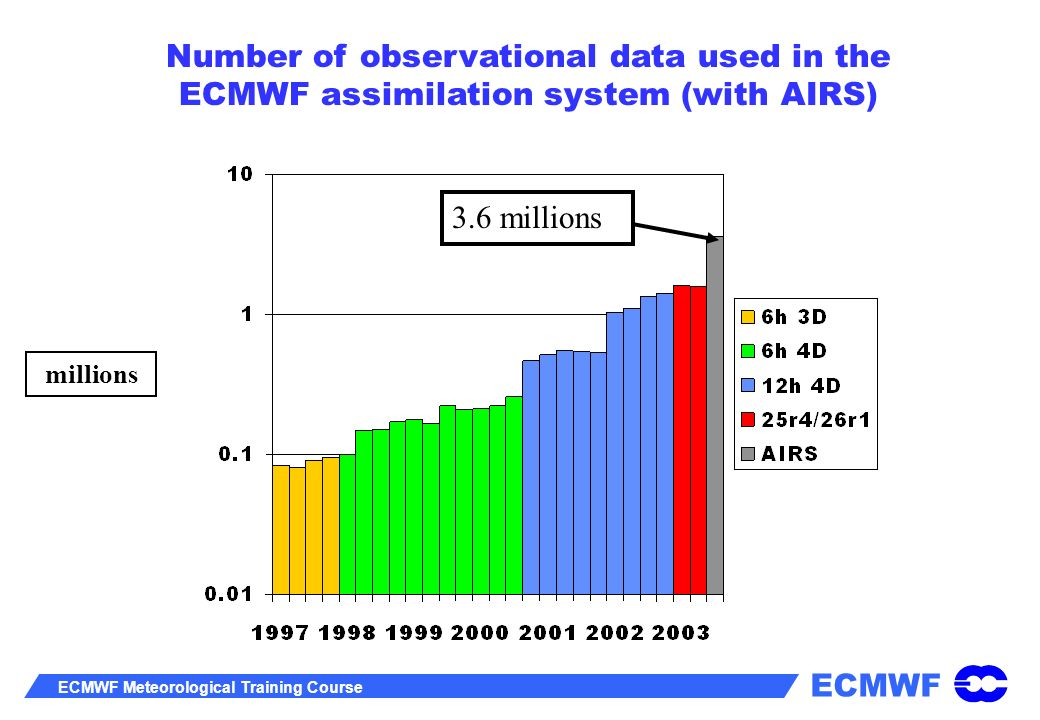 Number of observational data used in the ECMWF assimilation system (with AIRS)