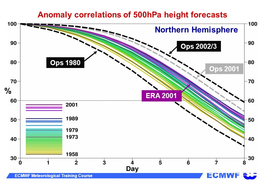 Anomaly correlations of 500hPa height forecasts