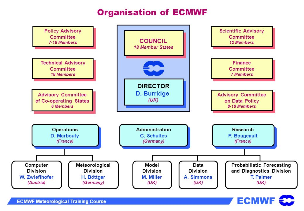 Organisation of ECMWF COUNCIL DIRECTOR D. Burridge Policy Advisory