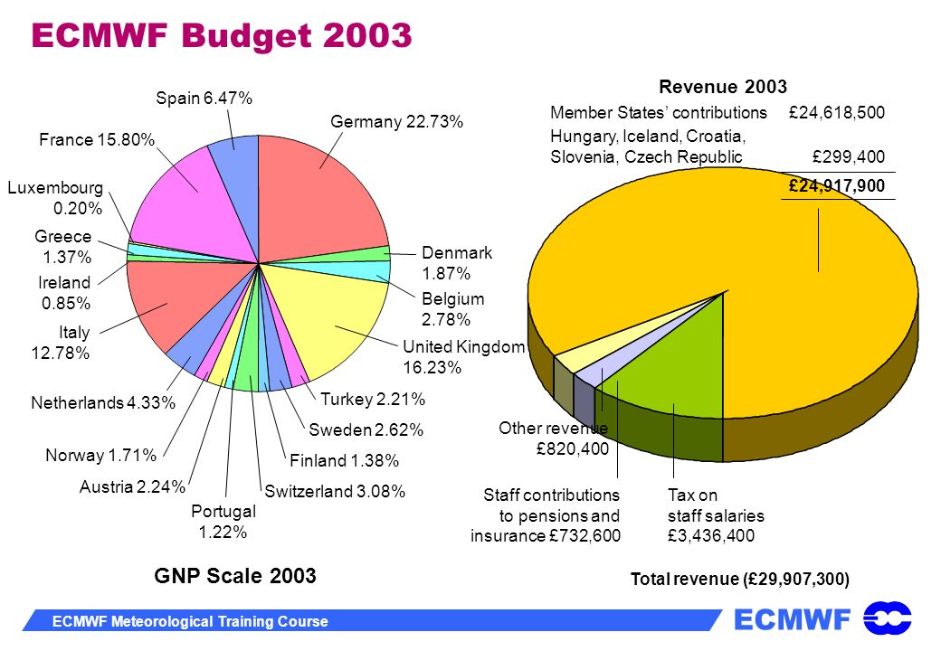 ECMWF Budget 2003 GNP Scale 2003 Revenue 2003