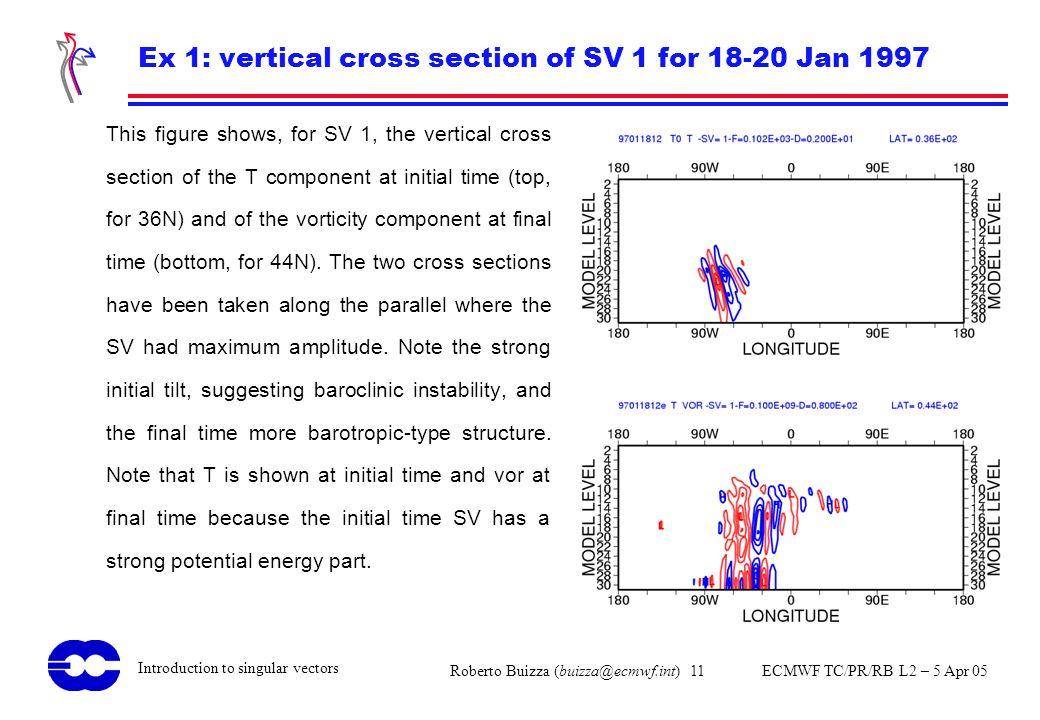 Ex 1: vertical cross section of SV 1 for 18-20 Jan 1997
