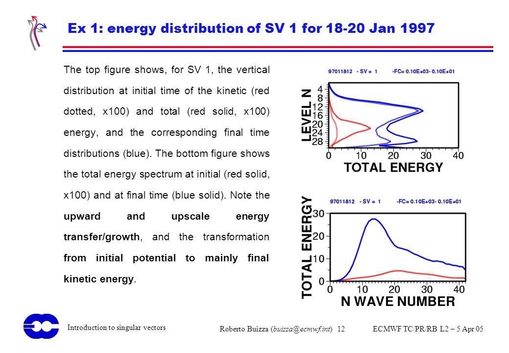 Ex 1: energy distribution of SV 1 for 18-20 Jan 1997
