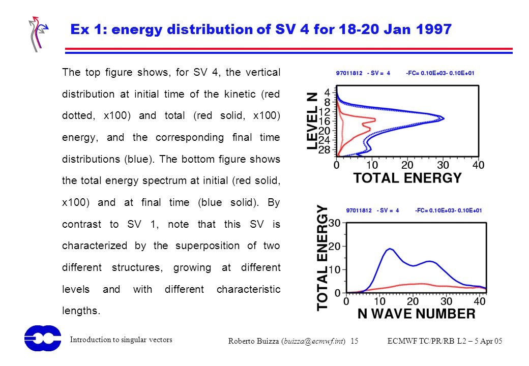 Ex 1: energy distribution of SV 4 for 18-20 Jan 1997