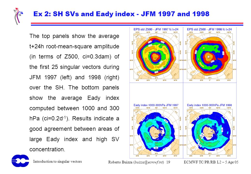 Ex 2: SH SVs and Eady index - JFM 1997 and 1998