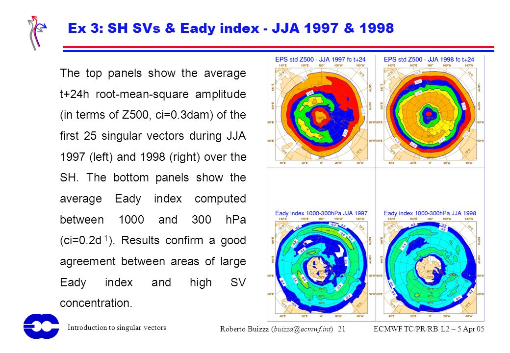 Ex 3: SH SVs & Eady index - JJA 1997 & 1998