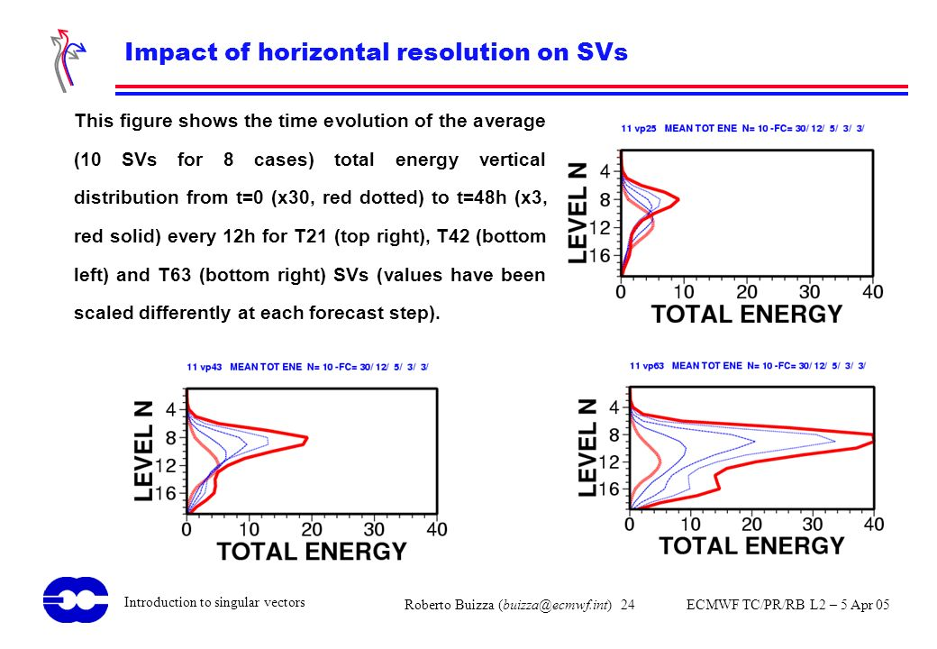 Impact of horizontal resolution on SVs