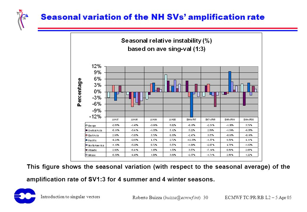 Seasonal variation of the NH SVs' amplification rate