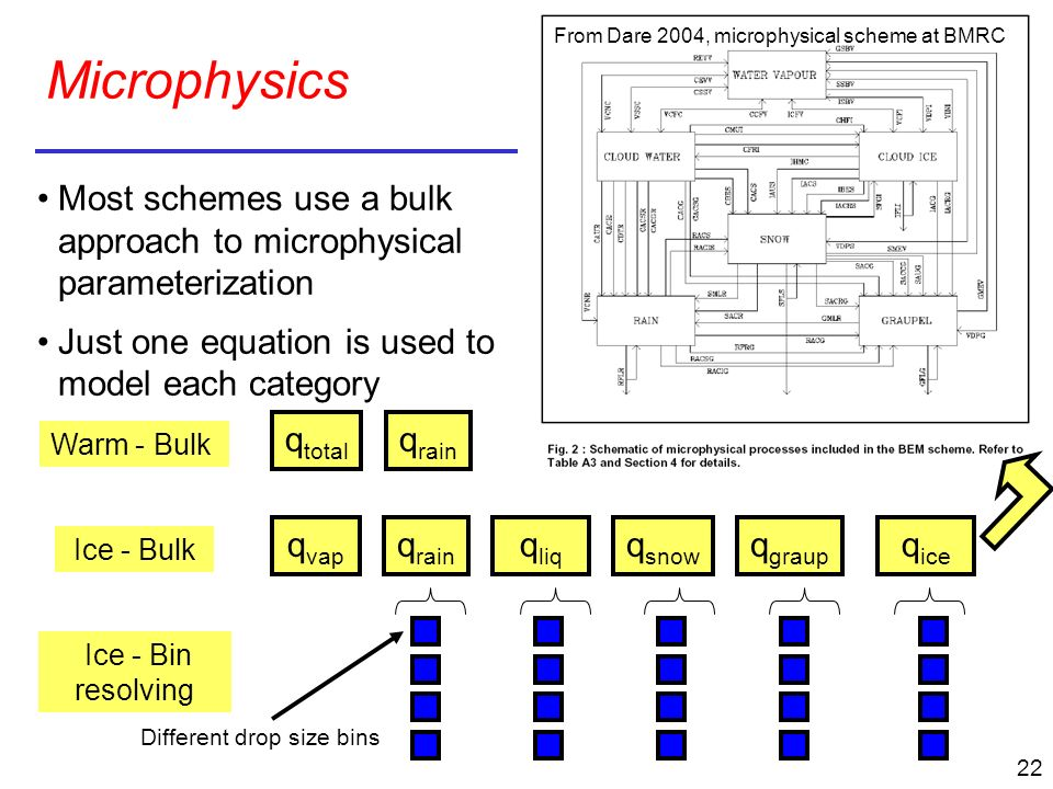 From Dare 2004, microphysical scheme at BMRC