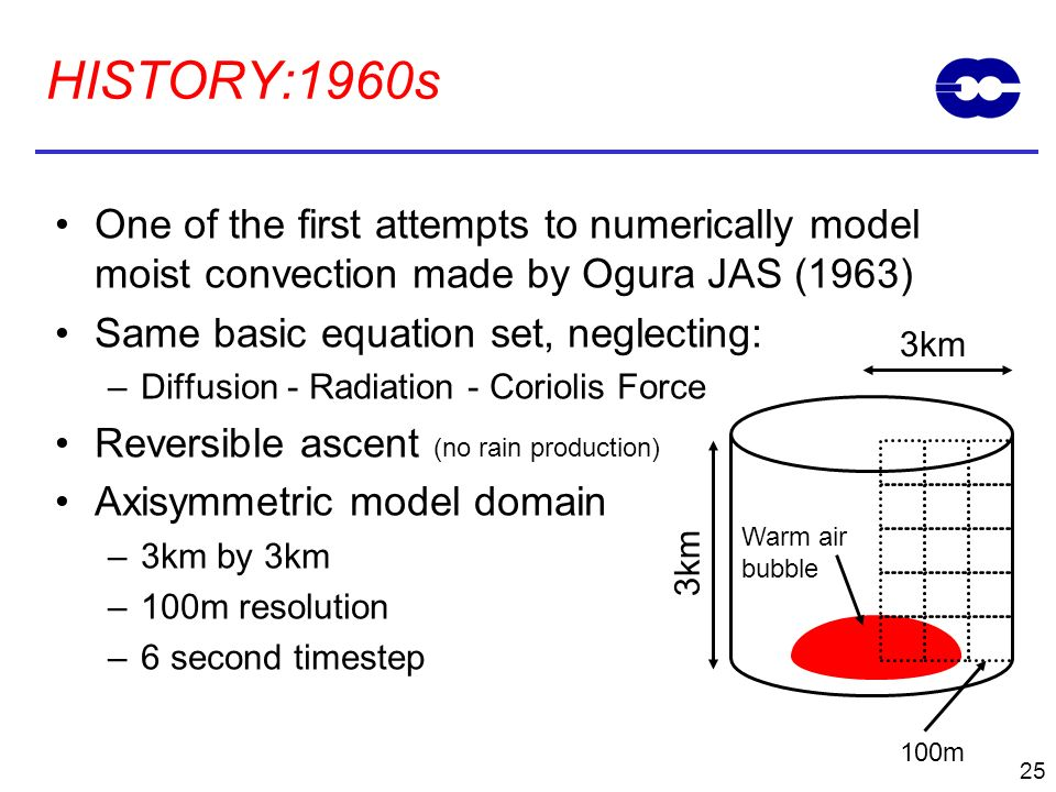 HISTORY:1960s One of the first attempts to numerically model moist convection made by Ogura JAS (1963)
