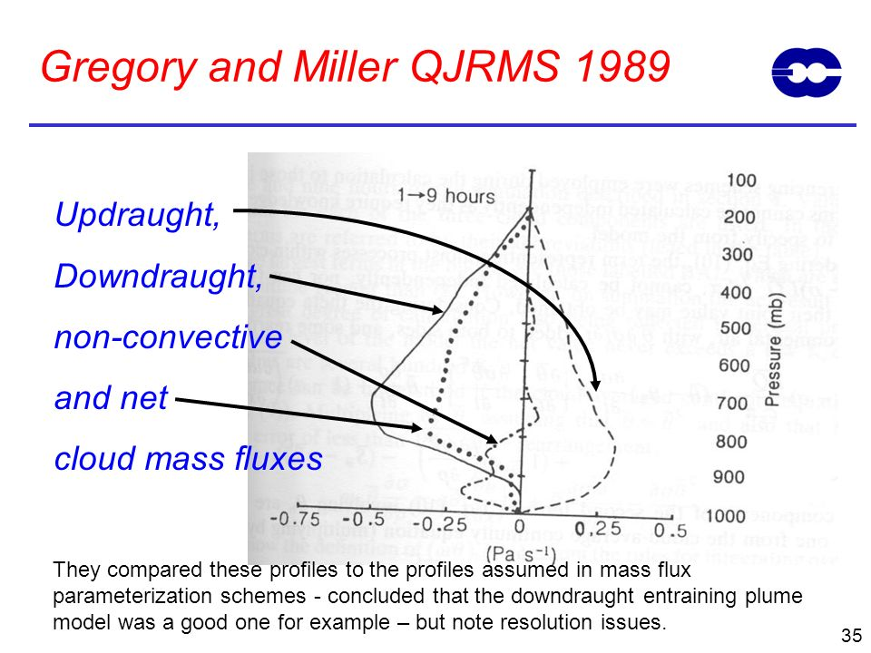 Gregory and Miller QJRMS 1989