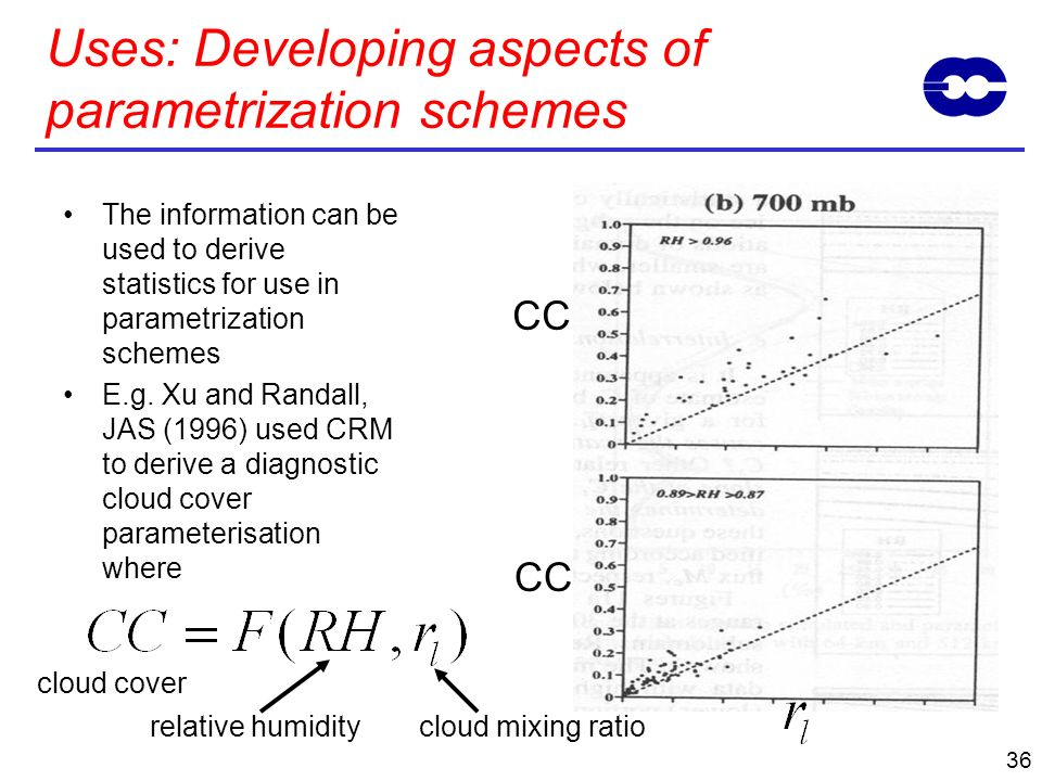 Uses: Developing aspects of parametrization schemes