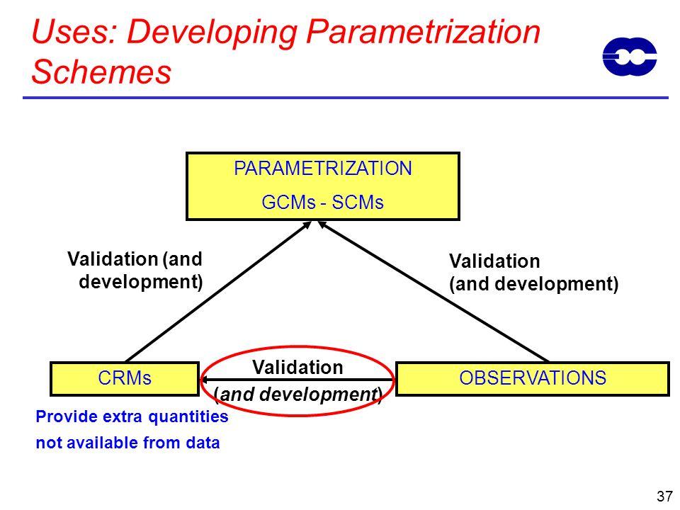 Uses: Developing Parametrization Schemes