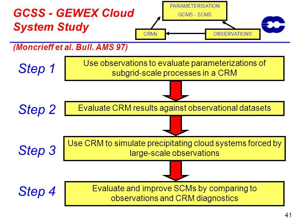 GCSS - GEWEX Cloud System Study (Moncrieff et al. Bull. AMS 97)