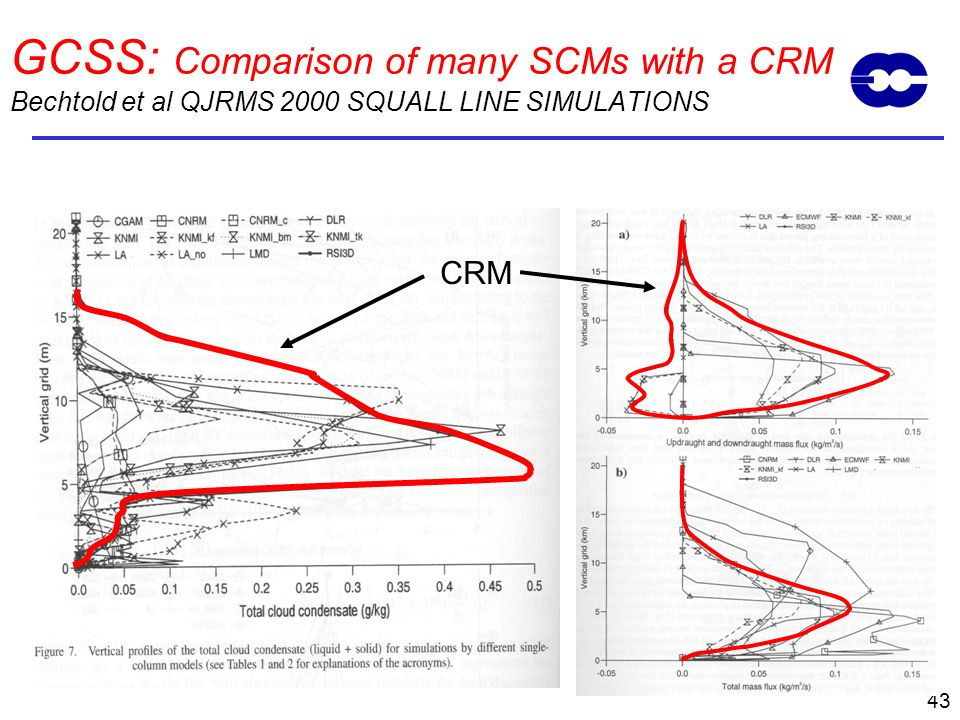 GCSS: Comparison of many SCMs with a CRM Bechtold et al QJRMS 2000 SQUALL LINE SIMULATIONS