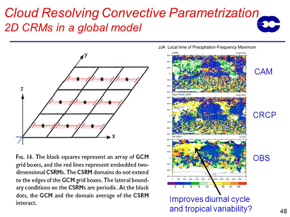 Cloud Resolving Convective Parametrization 2D CRMs in a global model