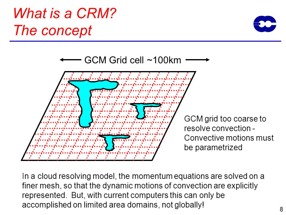 What is a CRM The concept