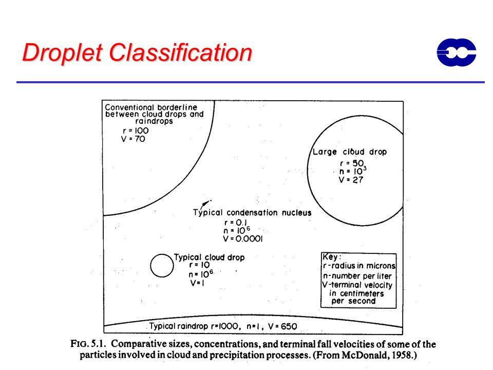 Droplet Classification