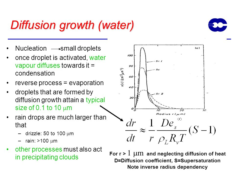Diffusion growth (water)