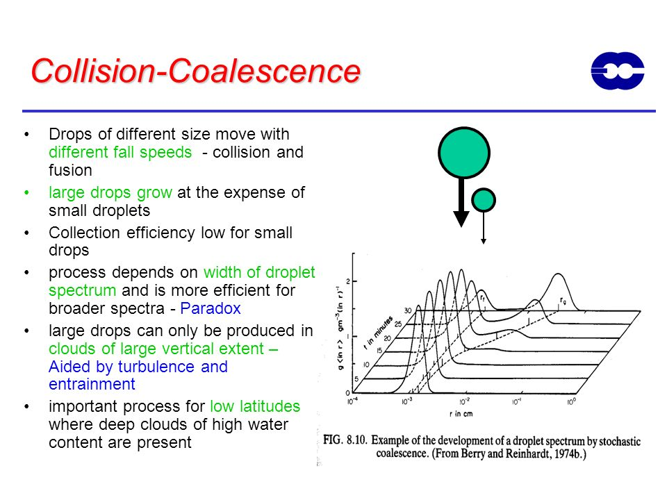 Collision-Coalescence