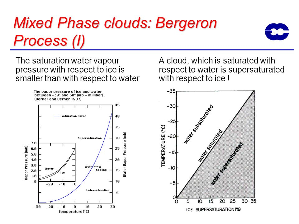 Mixed Phase clouds: Bergeron Process (I)