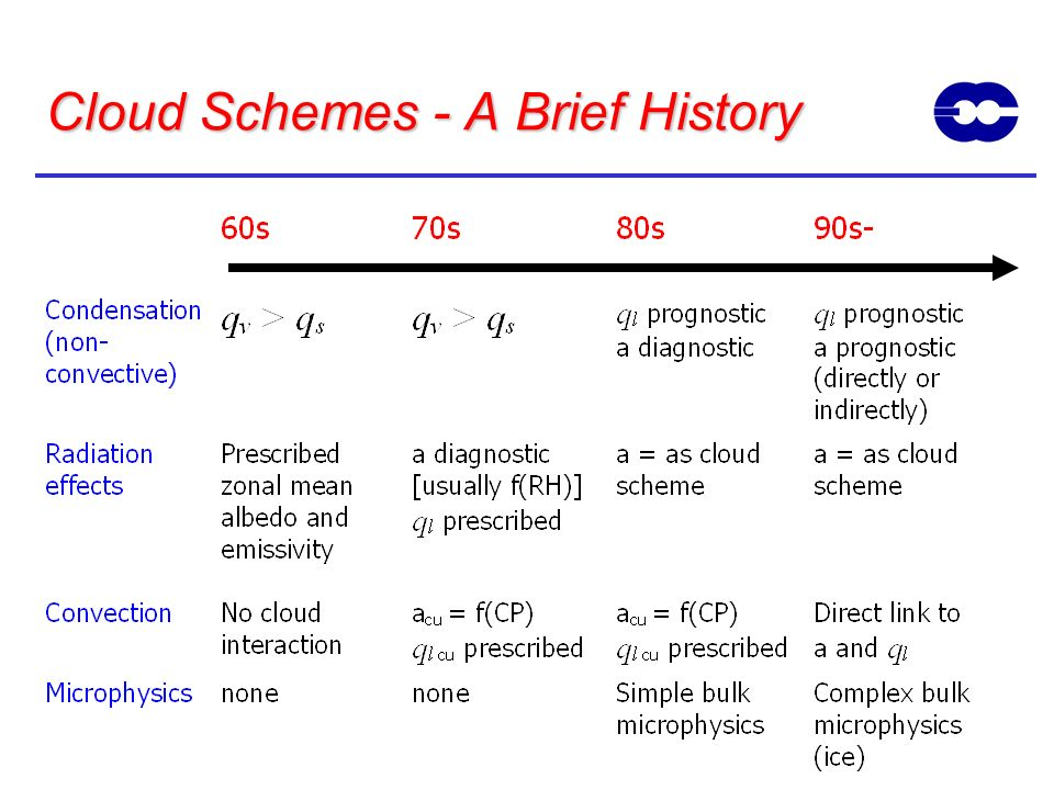 Cloud Schemes - A Brief History