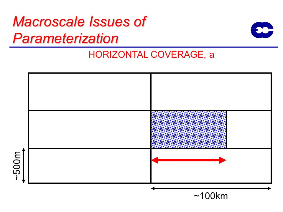 Macroscale Issues of Parameterization
