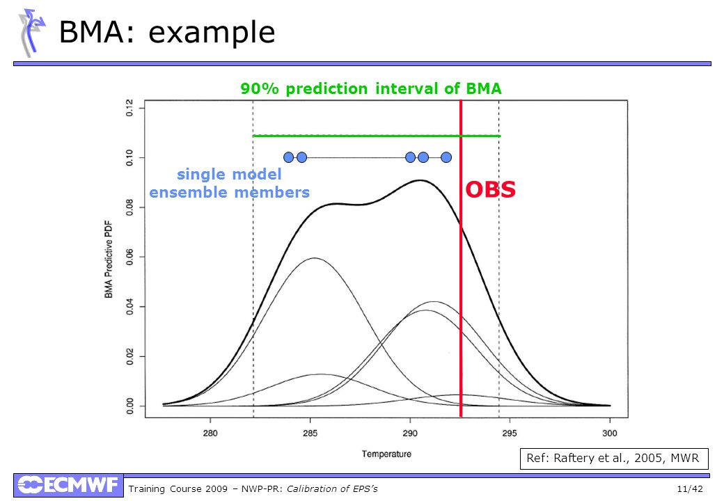 BMA: example OBS 90% prediction interval of BMA single model
