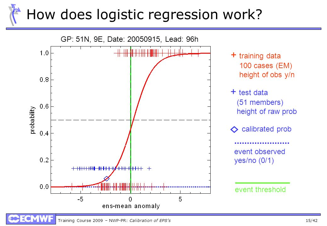 How does logistic regression work